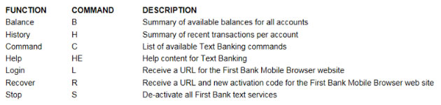 Text Banking Commands